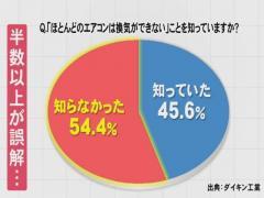 【悲報】エアコンでコロナ感染リスク!?