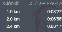 フルマラソンのペース配分