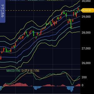 投資運用実績公開ブログ第8回『新型コロナウイルス、S&P500好決算。今週の株式市場は?』