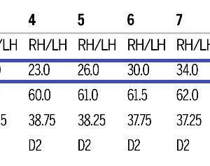 今時7番で34°ってビックリ!2019 全米OP覇者 G・ウッドランド使用「ウィルソン スタッフ モデルブレード アイアン」