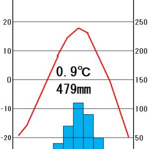 地理2-1 気候帯と雨温図 まとめ