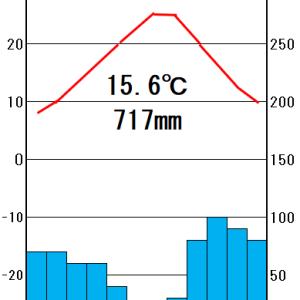 地理2-1 気候帯と雨温図 解説