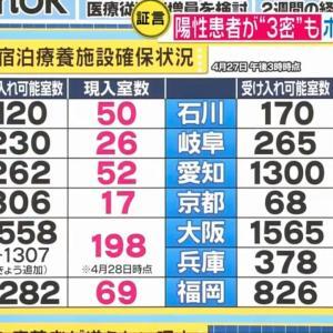 【速報】東京都、新たに165人感染
