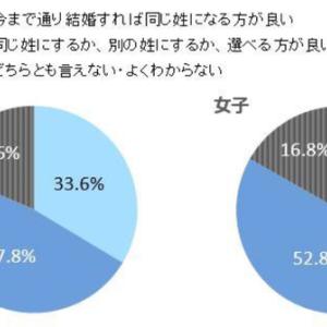【別姓問題】女子大生の過半数が「選択的夫婦別姓」を希望 男子でも半数近く