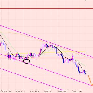 ユーロ円 ライン無しチャート分析♫