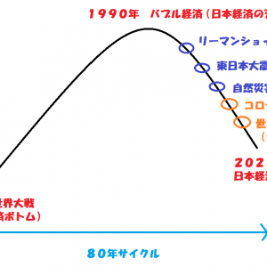 ⚠日本経済破綻について⚠※絶対見て下さい⚠