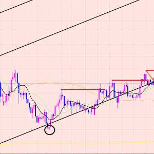 ユーロ円 チャートパターンの注意点♫