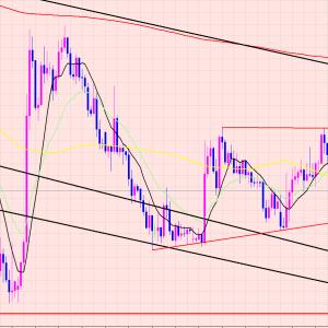 ドル円 チャートパターン形成♫