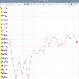 7週目D32☆高温期11日目