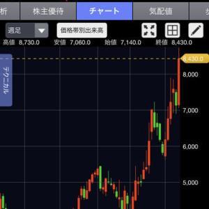 株式投資ブログ8月6日