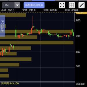 株式投資ブログ9月16日