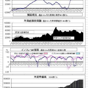 ≪中銀 28 日発表の4月の統計≫ リオの山下さんの報告です。