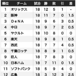 ≪東京オリンピック野球代表選手他≫ 杉井さんからのお便りです。
