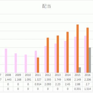 VYM HDV SPYD 高配当ETF銘柄比較