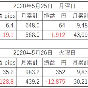 国内の株価が上昇してから、為替の動きがおかしくなりましたね。