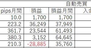 6月5日はポンド円が2回も損切りになってしまいました。