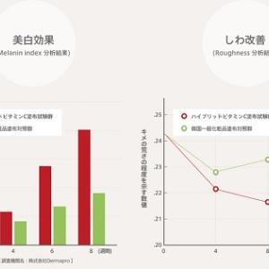 ビタブリッドCフェイスの口コミと美肌効果のデータ