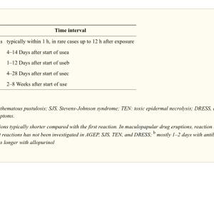 65歳以上の痛風患者におけるアロプリノールあるいはフェブキソスタット使用による過敏症反応リスクはどのくらいですか?(人口ベース研究; Ann Rheum Dis. 2020)