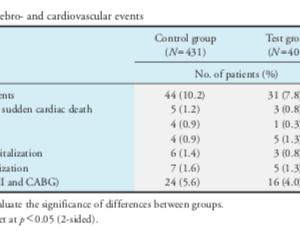 【批判的吟味】日本人の冠動脈性心疾患(CHD)および脂質異常症患者における脂質低下療法へのプロブコール追加は心血管イベントを減少できますか?(Open-RCT; PROSPECTIVE trial; J Atheroscler Thromb. 2016)