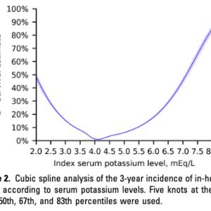 血清カリウム値と死亡リスクとの関連性はどのくらいですか?(日本 人口ベース後向きコホート研究; Kidney Int Rep. 2019)