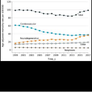 1999年〜2017年の米国における神経疾患死亡原因の変化(米国データベース研究; WONDER; JAMA Neurol. 2020)