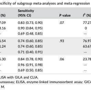COVID-19に対する抗SARS-CoV-2 IgG/IgM検査の診断効果はどのくらいですか?(メタ解析; J Med Virol. 2020)