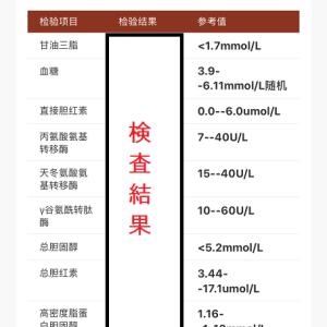 松江第一人民医院 検査結果と診断とこれから