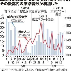 深夜の歌舞伎町、緊急事態宣言解除後に人出急増 遅れて感染者も増加