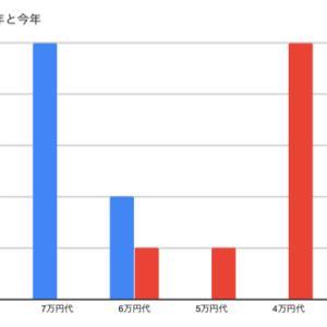 8月度実績:平均75000円、43回!!