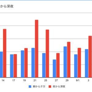 9月度月間成績の分析:ロングは死んでいない