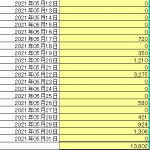 5月分家計簿まとめ完了! ……奥様と毎週安い焼肉など楽しんでいますが、出費はこの位で済みますね