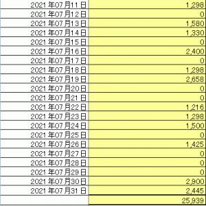 7月分家計簿まとめ完了……そしてまもなく家賃が無くなります、おおー!