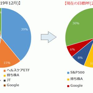【目標ポートフォリオを見直し】SBG 3%→ 30%