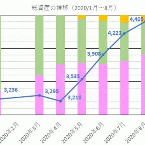 【報告】2020/8/15の資産は4400万円!前月+182万円