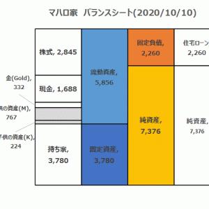 2020/10/10の純資産は7376万円!子供の資産と持ち家も計上