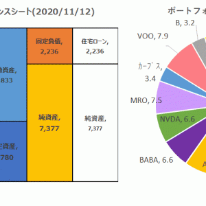 【2020/11/12】大統領選後の純資産は7377万円で横ばい