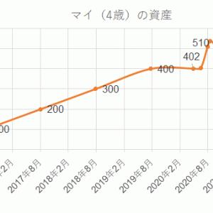 【2021年1月20日の子供の資産】S&P500とSBGの運用進捗