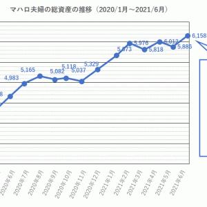 2021年6月末の資産は6,158万円(先月+272万円)。株式投資の含み益は840万円。