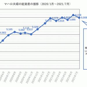 2021年7月末の資産は6008万円(先月から150万円減)。原因はSBGと中国株の暴落。