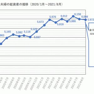 2021年8月末の資産は5971万円(先月から36万円減)。保有株式の不調は続く。