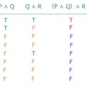 (P ∧ Q)∧ R ≡ P ∧(Q ∧ R) が成り立つことを、真理値表を使って確かめなさい。