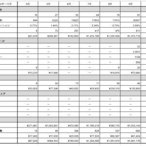 中国輸入をスプレッドシートで簡易分析