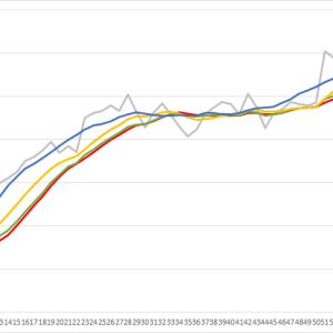 移動平均線の種類
