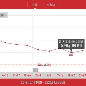【健康】プチ断食と糖質制限で、2か月で約5キロ痩せました。計測グラフもどうぞ。
