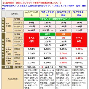 おすすめの証券会社(日本株編)
