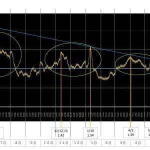 FACTFULNESS 実効再生産数の推移  定期確認