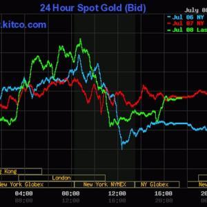 金地金価格の調べ方