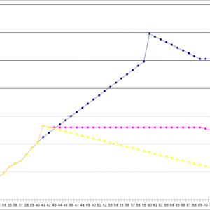セミリタイア逃げ切りグラフ