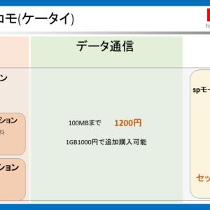 格安SIMを解約、docomo1200円運用へ