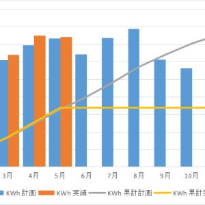 【太陽光発電】5月の屋根発電実績から野立て太陽光の発電量を皮算用!!